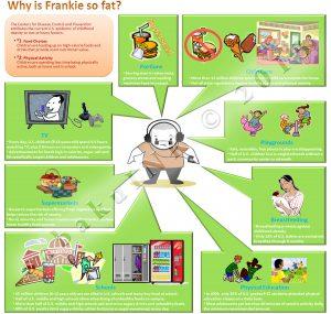 infographic childhood obesity