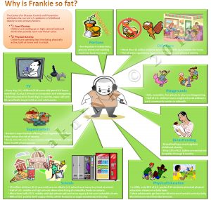 infographic childhood obesity