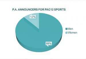 Pie chart showing percentage of female (12%) and male P.A. announcers (18%) for PAC12 Sports.